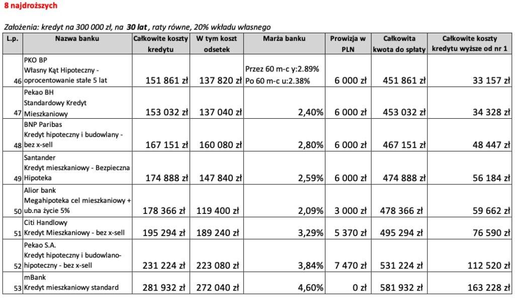 8 najdroższych ofert kredytu hipotecznego na30 lat wCzerwcu 2020 r.