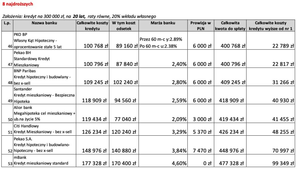 Kredyt mieszkaniowy na20 lat 8 najdroższych ofert wCzerwcu 2020 r.