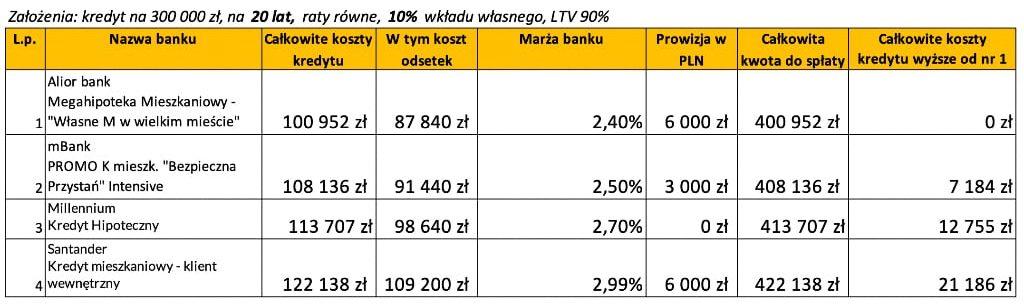 Kredyt hipoteczny wktórymbanku lipiec 2020 LTV 90% 30 lat