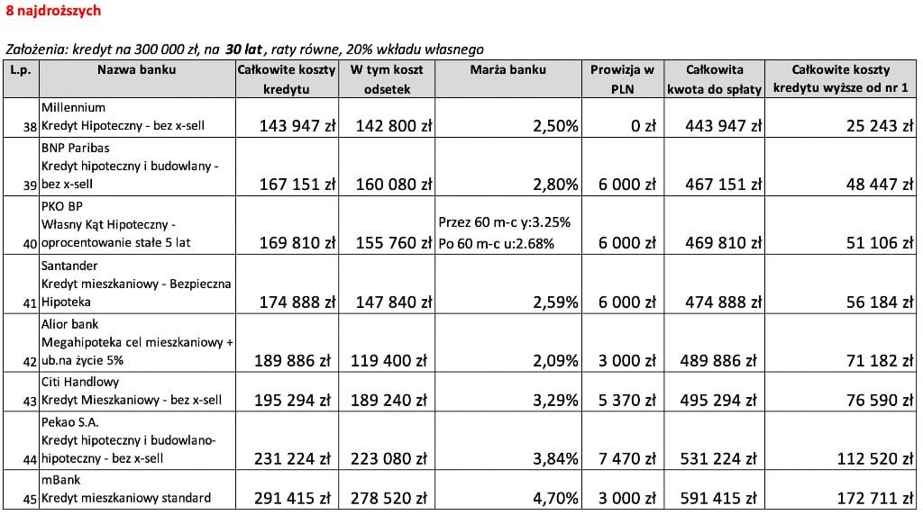 8 najdroższych ofert kredytu hipotecznego na30 lat wLipcu 2020 r.