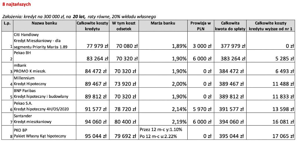Najkorzystniejszy kredyt hipoteczny na20 lat 8 najtańszych ofert wSierpniu 2020 r.