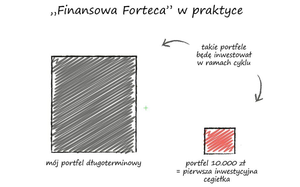 Inwestowanie portfelowe