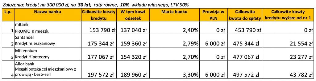 Kredyt hipoteczny wktórymbanku wrzesień 2020 LTV 90% 30 lat