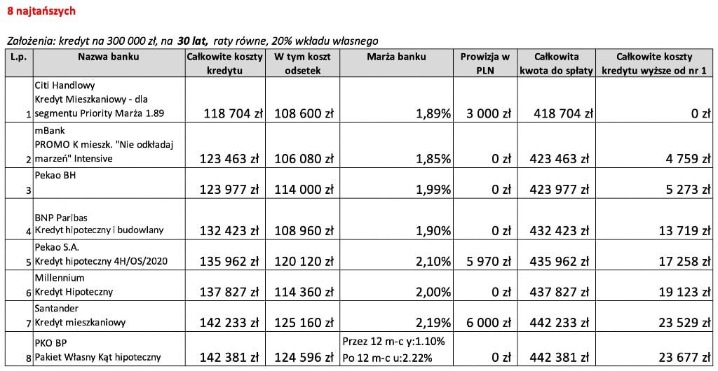 8 najtańszych ofert kredytu hipotecznego na30 lat wewrześniu 2020 r.