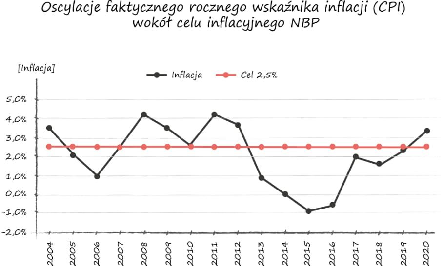 wskaźnik inflacji