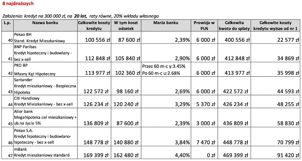 Kredyt mieszkaniowy na20 lat 8 najdroższych ofert weWrześniu 2020 r.
