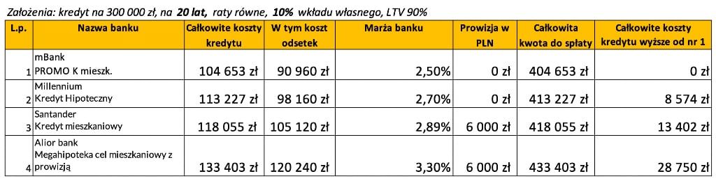 Kredyt hipoteczny wktórymbanku październik 2020 LTV 90% 30 lat