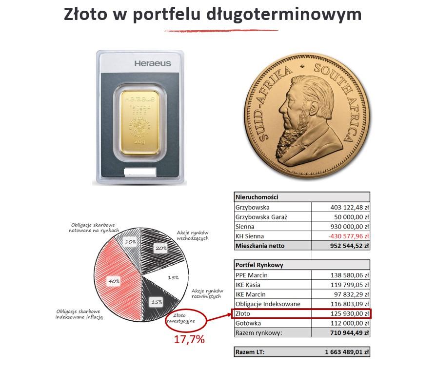 złoto wportfelu inwestycyjnym