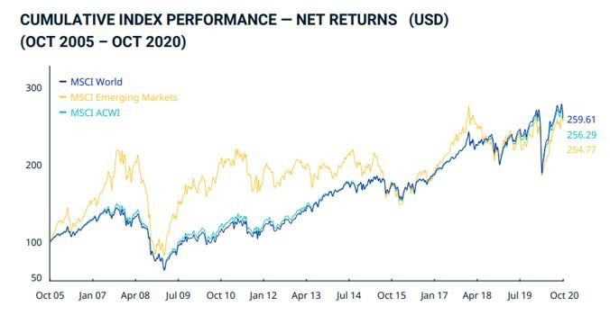 indeksy MSCI World
