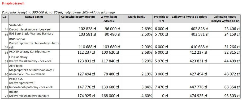 ranking-kredytow-hipotecznych-8-najdrozszych-20-lat-02-12-2020