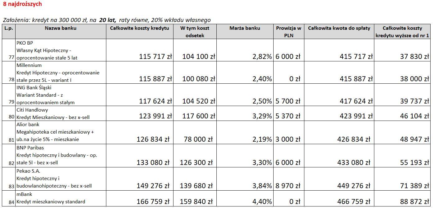 ranking kredytów hipotecznych maj 2021