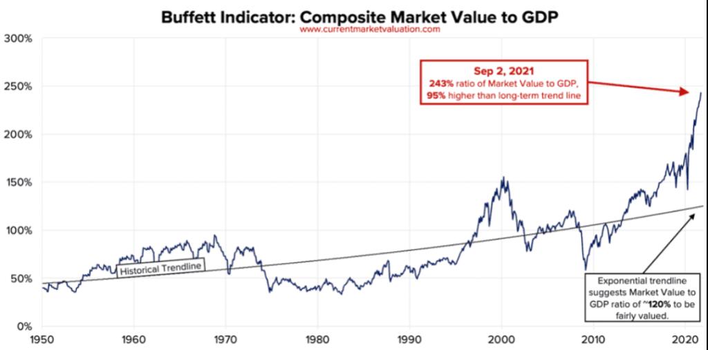 Kapitalizacja amerykańskiej giełdy wodniesieniu doPKB - bańka inwestycyjna