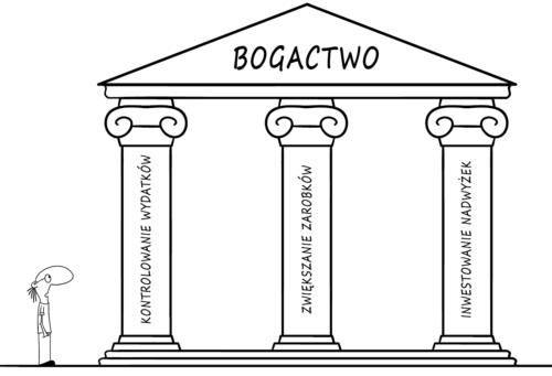 Trzy filary bogacenia się - Finansowa Forteca
