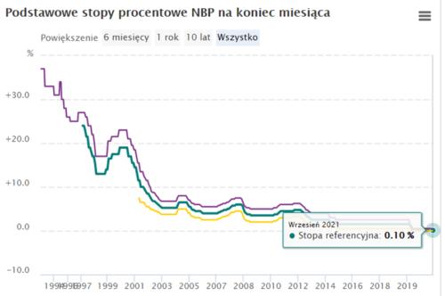 Kredyt hipoteczny, kiedy wibor może się zmienić - historyczne poziomy stóp procentowych NBP
