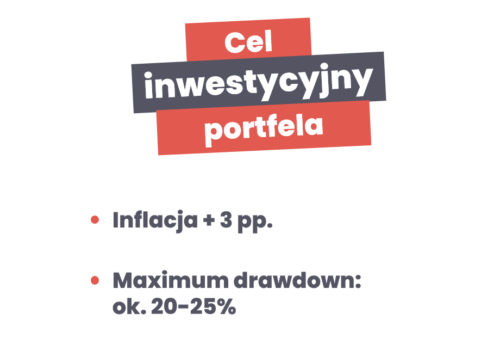 Założenia inwestycyjne wportfelu wramach cyklu Finansowa Forteca wpraktyce