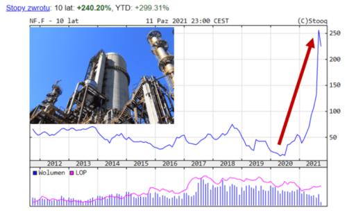 Wykres pokazujący jak ceny gazu poszybowały wgórę