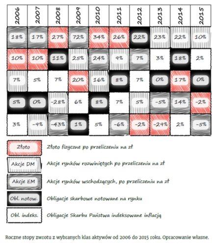 Tabela pokazująca roczne stopy zwrotu zwybranych klas aktywów od2006 do2015 roku