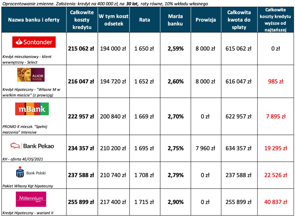 Kredyt hipoteczny wktórymbanku październik 2021, LTV 90%, 30 lat