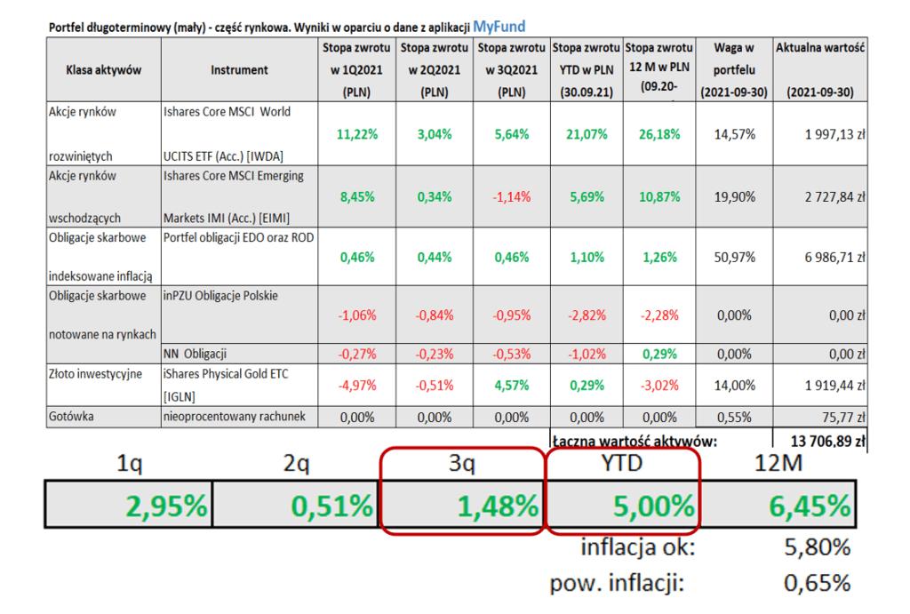 Tabela Portfel długoterminowy (mały) - część rynkowa. Wyniki woparciu odane zaplikacji MyFund