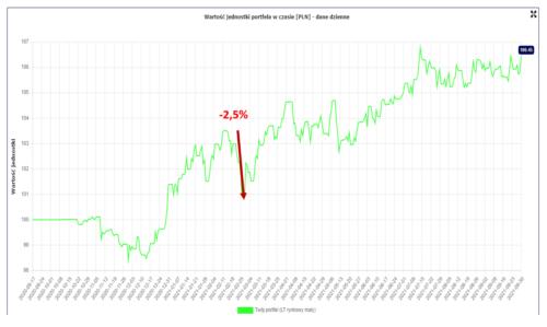 Wykres pokazujący maksymalne obsunięcie kapitału w2021 roku Finansowa Forteca
