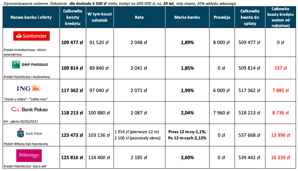 Ranking kredytów hipotecznych dla zarobków 4500 zł netto miesięcznie - październik 2021 r.