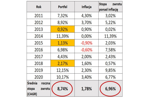 Tabela: Wyniki inwestycyjne Finansowa Forteca cz.2