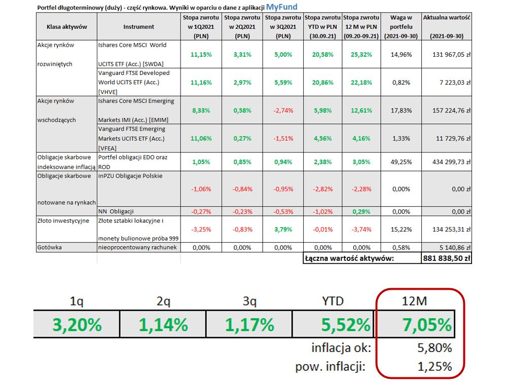 Wyniki za12 miesięcy. Tabela Portfel długoterminowy (duży) - część rynkowa