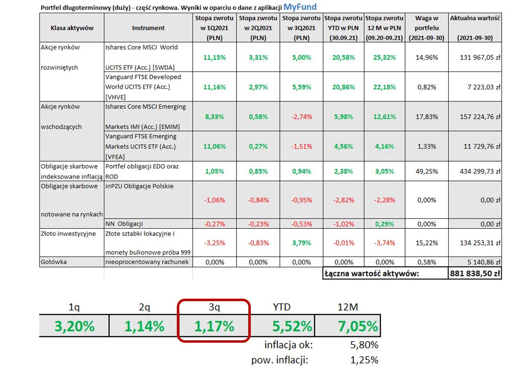 Tabela Portfel długoterminowy (duży) - część rynkowa. Wyniki woparciu odane zaplikacji MyFund