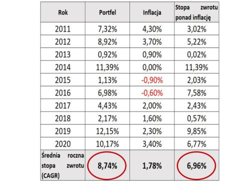 Tabela: Wyniki inwestycyjne Finansowa Forteca